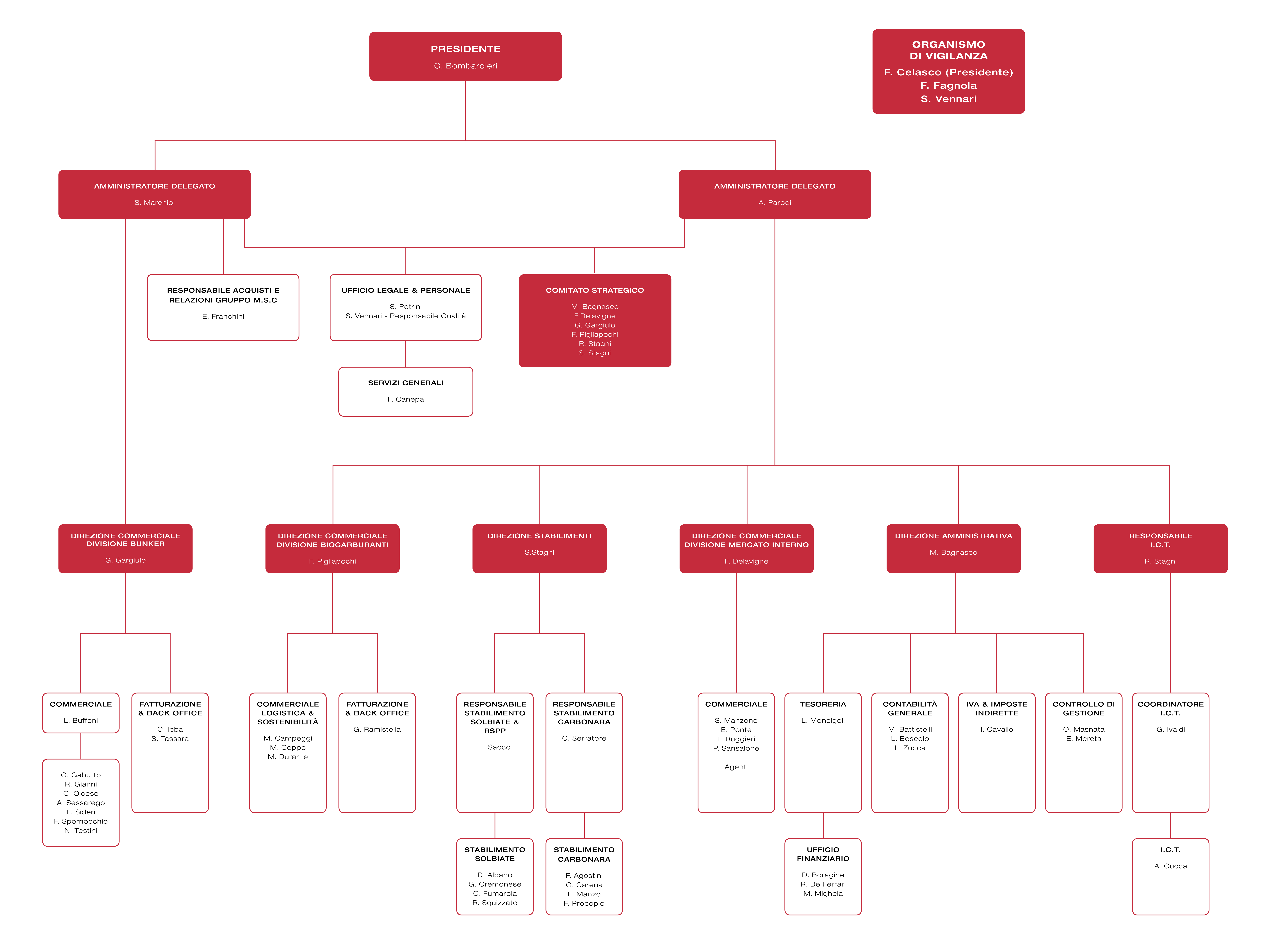 Organigramma-Alpha-Trading