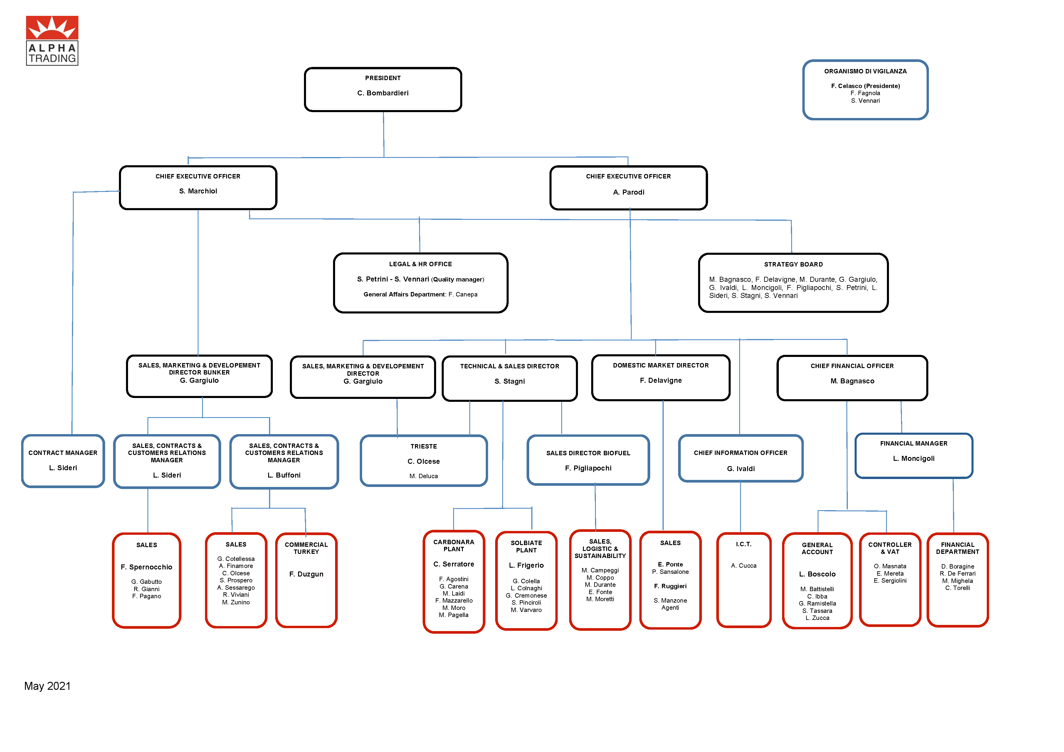 Organigramma AT Maggio 2021 – ENG
